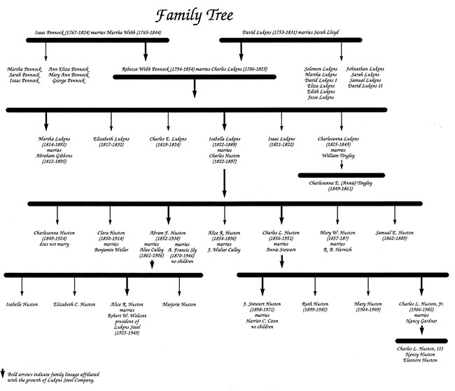 Pennock/Lukens/Huston family tree from 1767 to 1982.